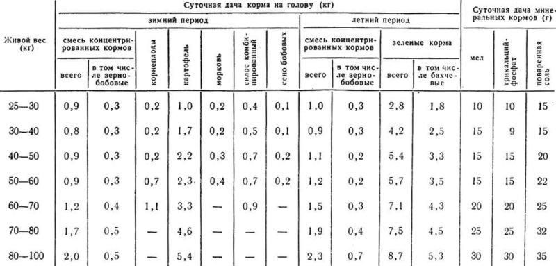 Таблица норм кормления
