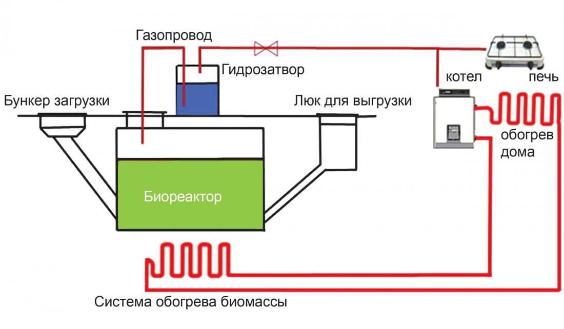 Схема обогрева биомассы